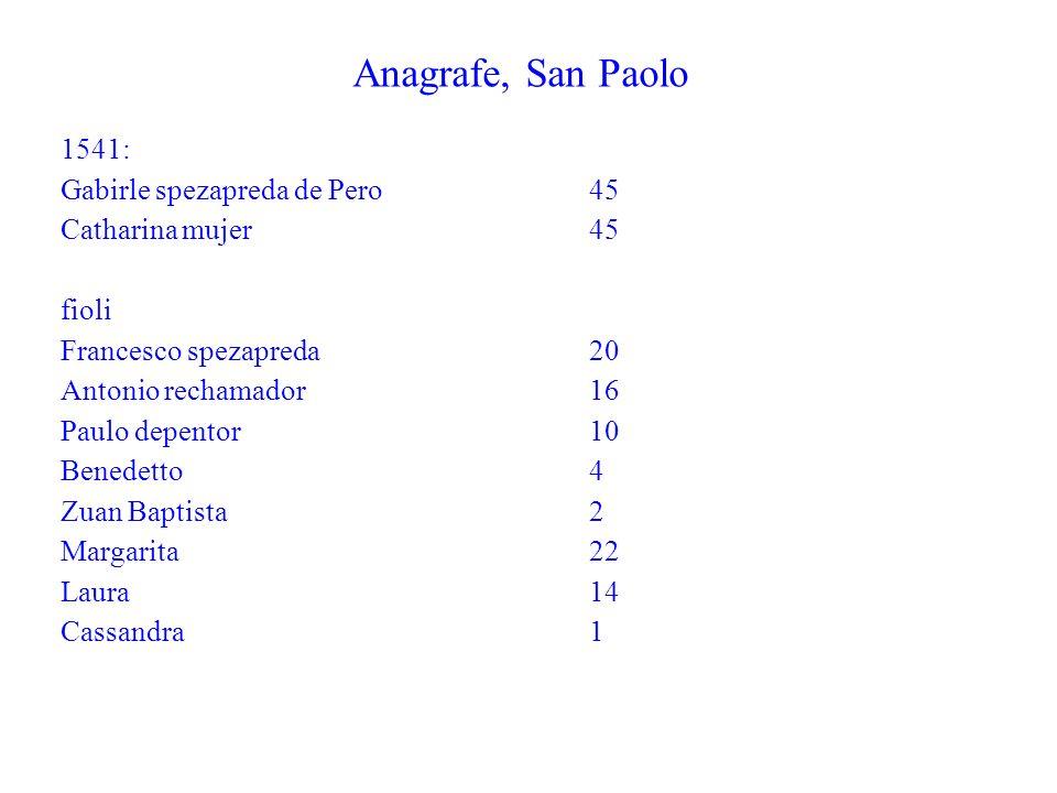 Anagrafe, San Paolo 1541: Gabirle spezapreda de Pero 45