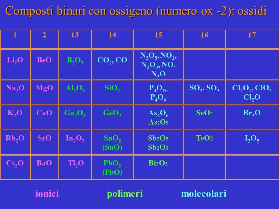 Composti binari con ossigeno (numero ox -2): ossidi