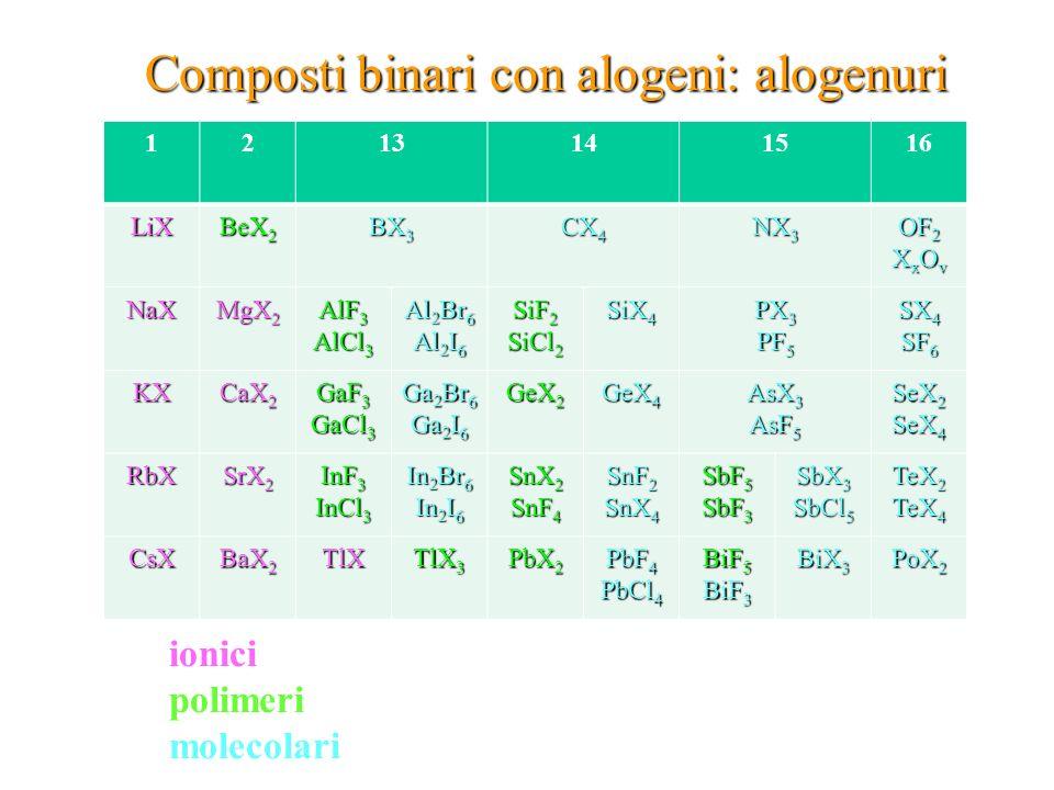 Composti binari con alogeni: alogenuri