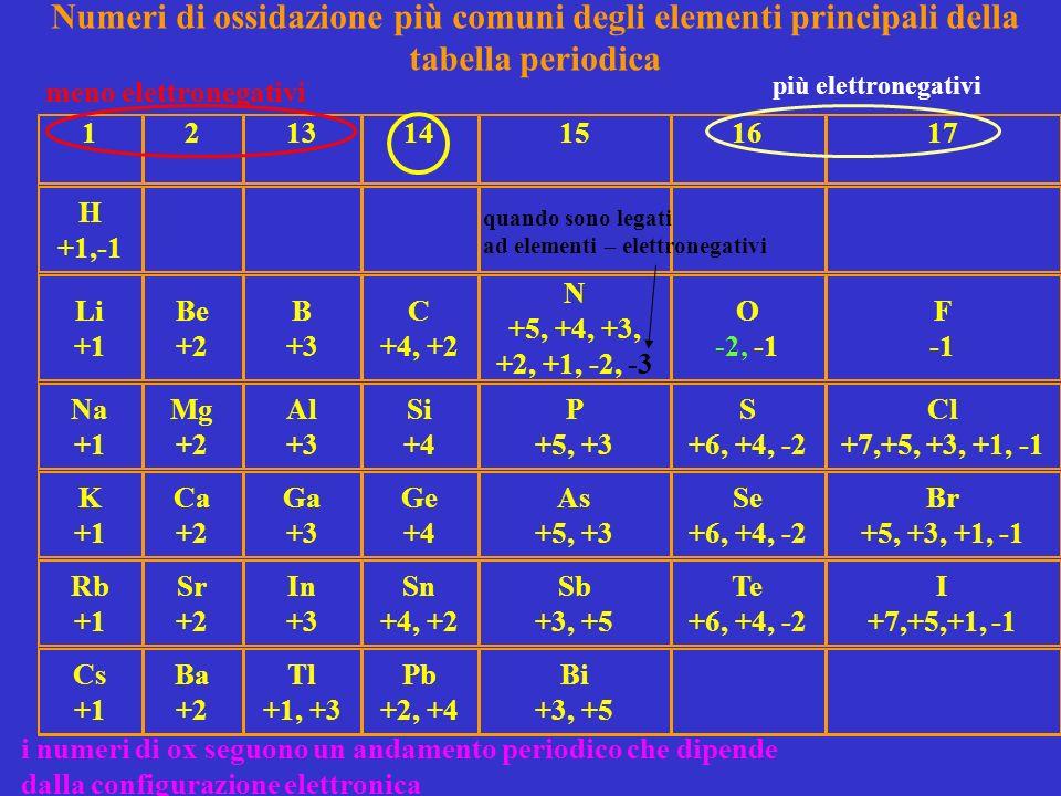 Numeri di ossidazione più comuni degli elementi principali della tabella periodica