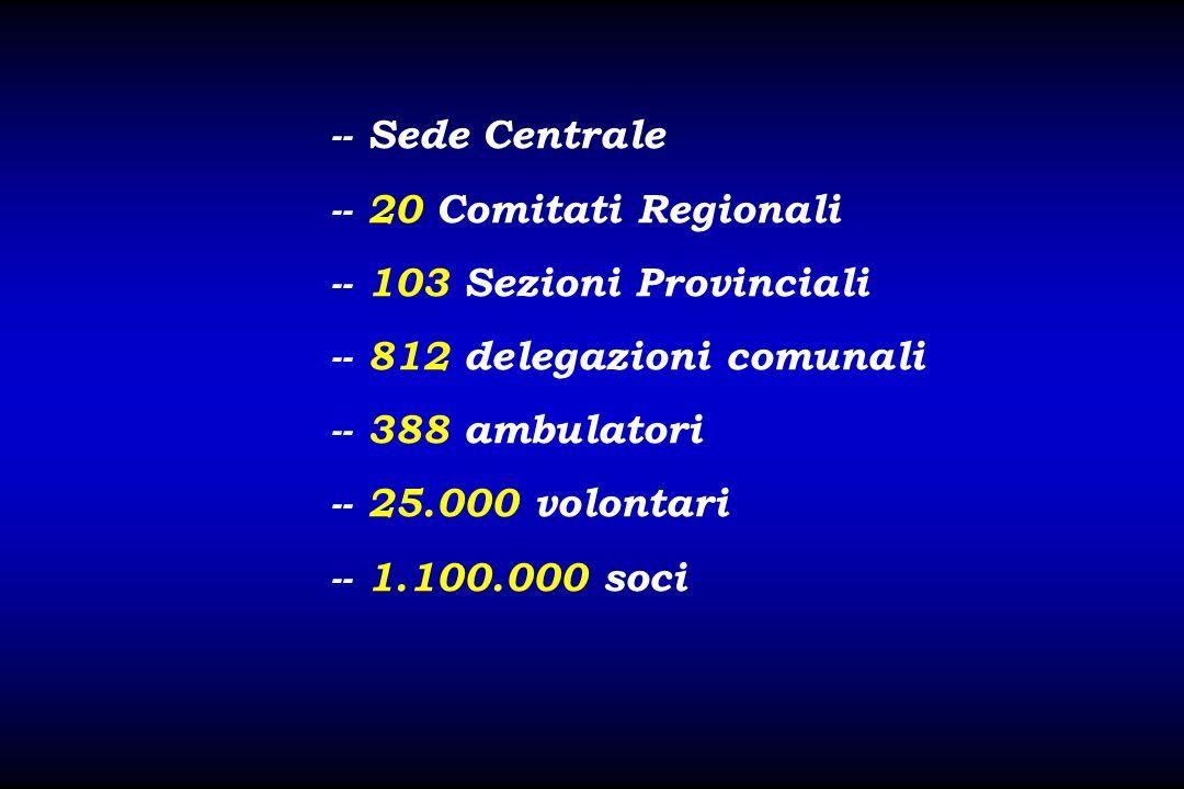 -- Sede Centrale -- 20 Comitati Regionali. -- 103 Sezioni Provinciali. -- 812 delegazioni comunali.