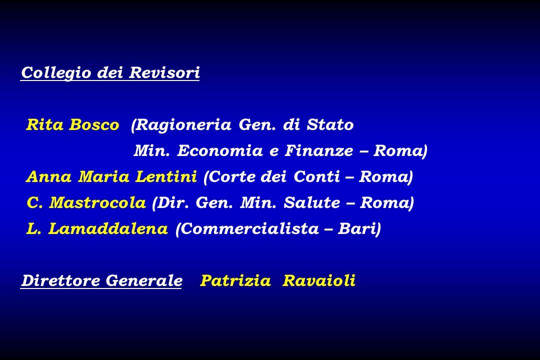 Collegio dei Revisori Rita Bosco (Ragioneria Gen. di Stato. Min. Economia e Finanze – Roma) Anna Maria Lentini (Corte dei Conti – Roma)
