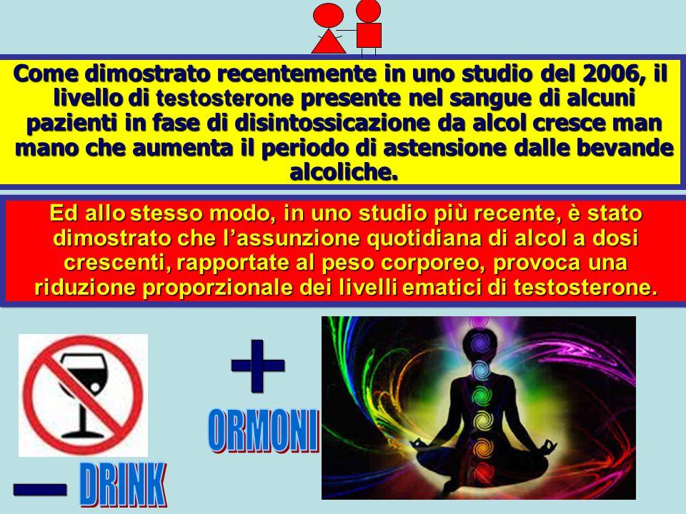 Come dimostrato recentemente in uno studio del 2006, il livello di testosterone presente nel sangue di alcuni pazienti in fase di disintossicazione da alcol cresce man mano che aumenta il periodo di astensione dalle bevande alcoliche.