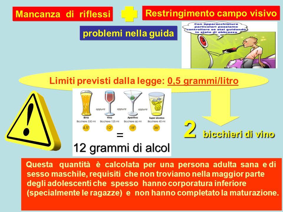 Limiti previsti dalla legge: 0,5 grammi/litro