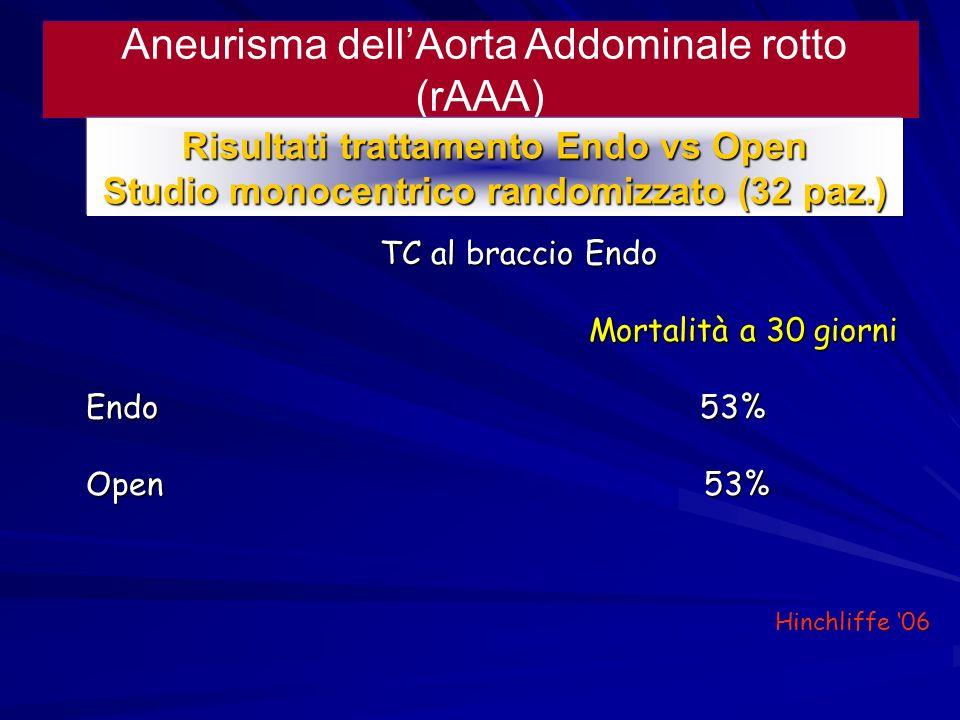 Aneurisma dell'Aorta Addominale rotto (rAAA)