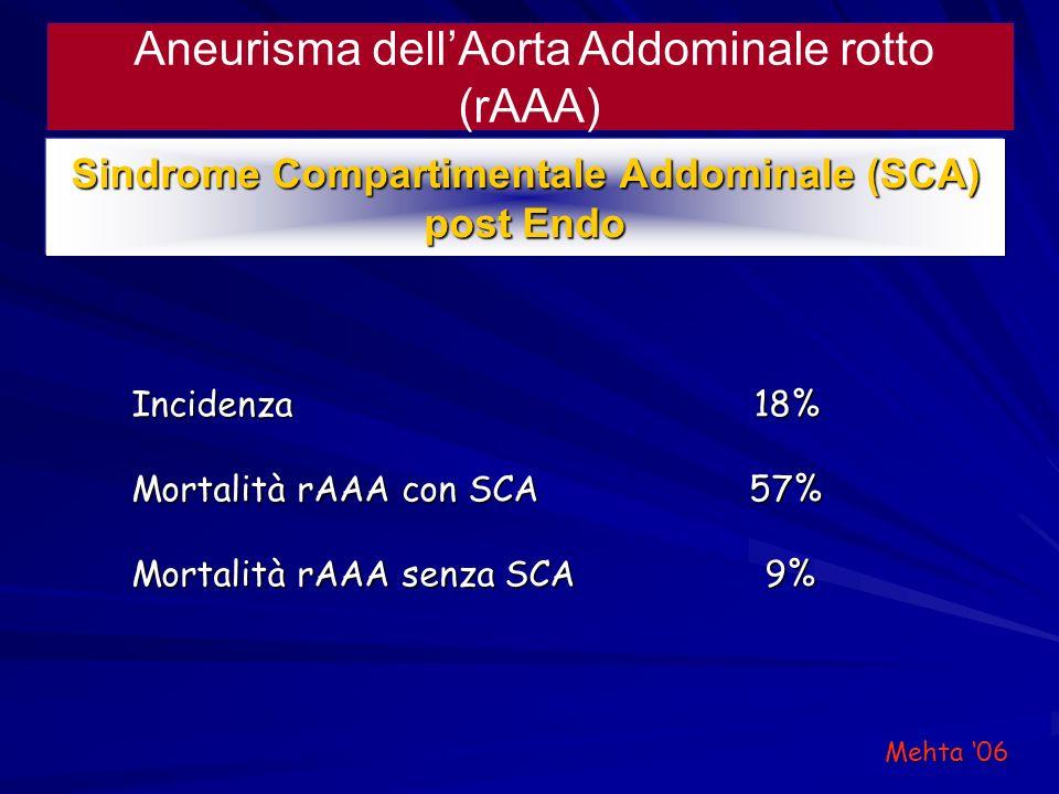 Sindrome Compartimentale Addominale (SCA)
