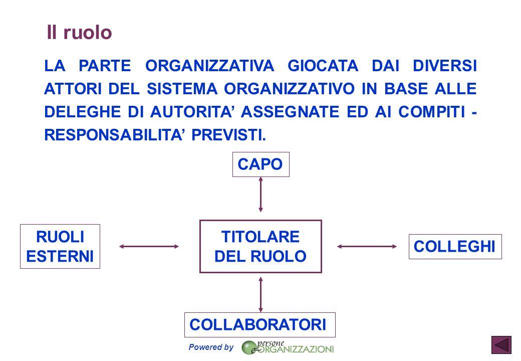 Il ruolo