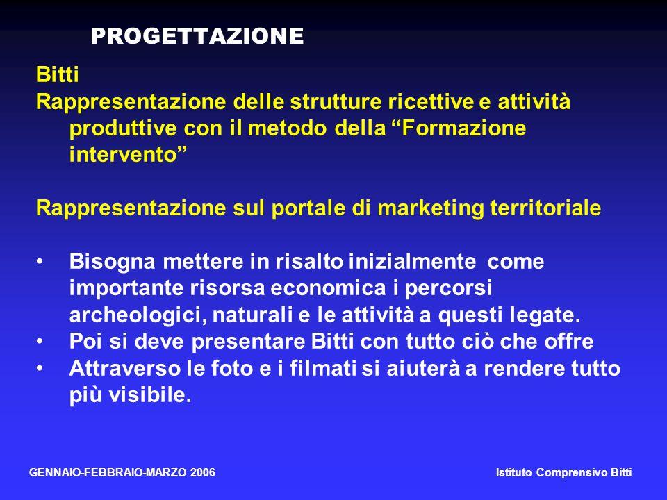 Rappresentazione sul portale di marketing territoriale