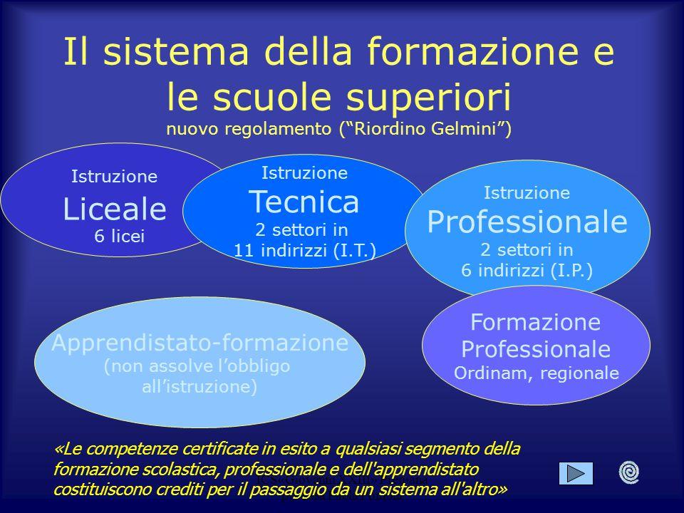 Il sistema della formazione e le scuole superiori nuovo regolamento ( Riordino Gelmini )