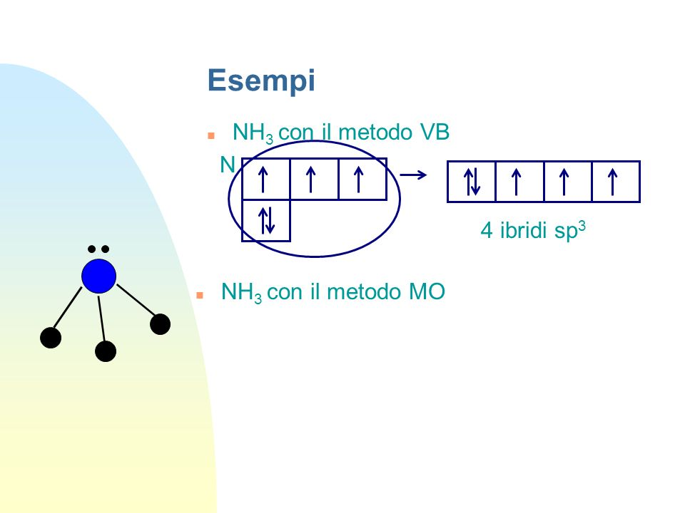 Esempi NH3 con il metodo VB N 4 ibridi sp3 NH3 con il metodo MO