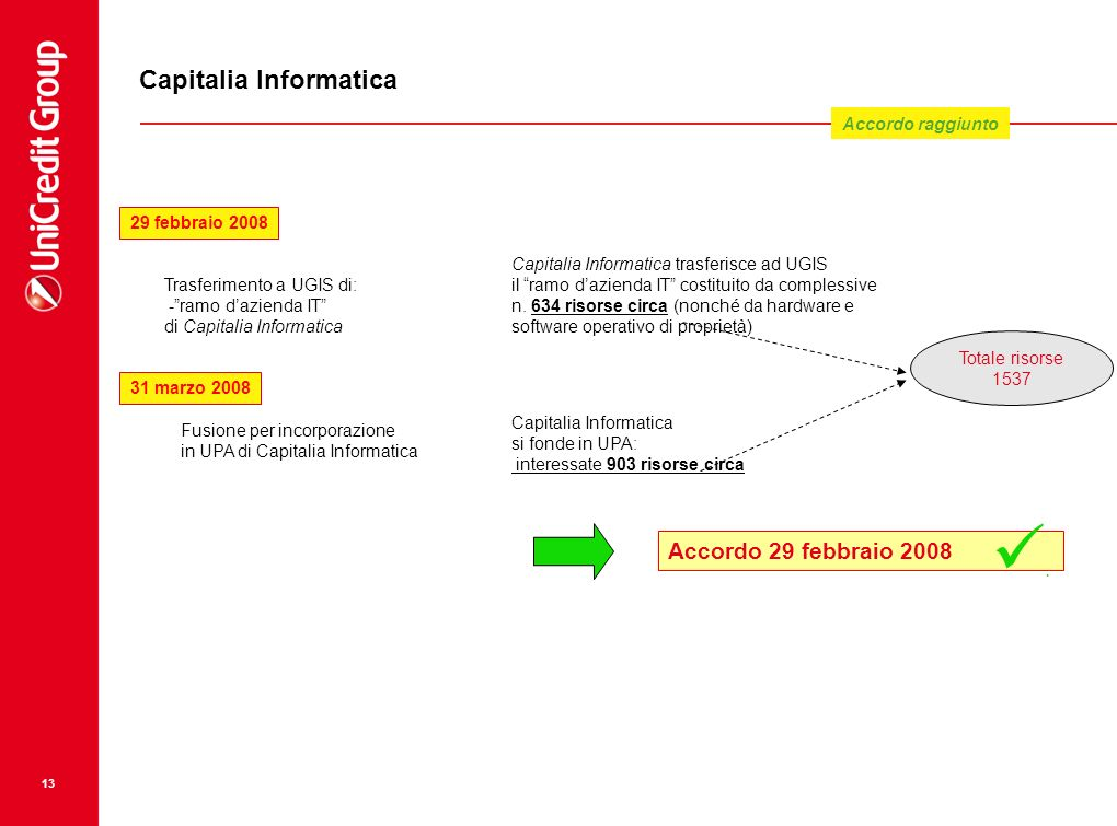 Capitalia Informatica