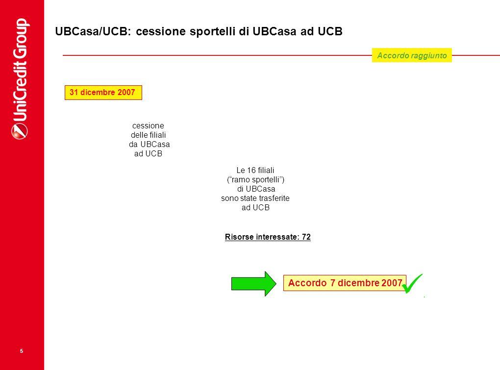UBCasa/UCB: cessione sportelli di UBCasa ad UCB