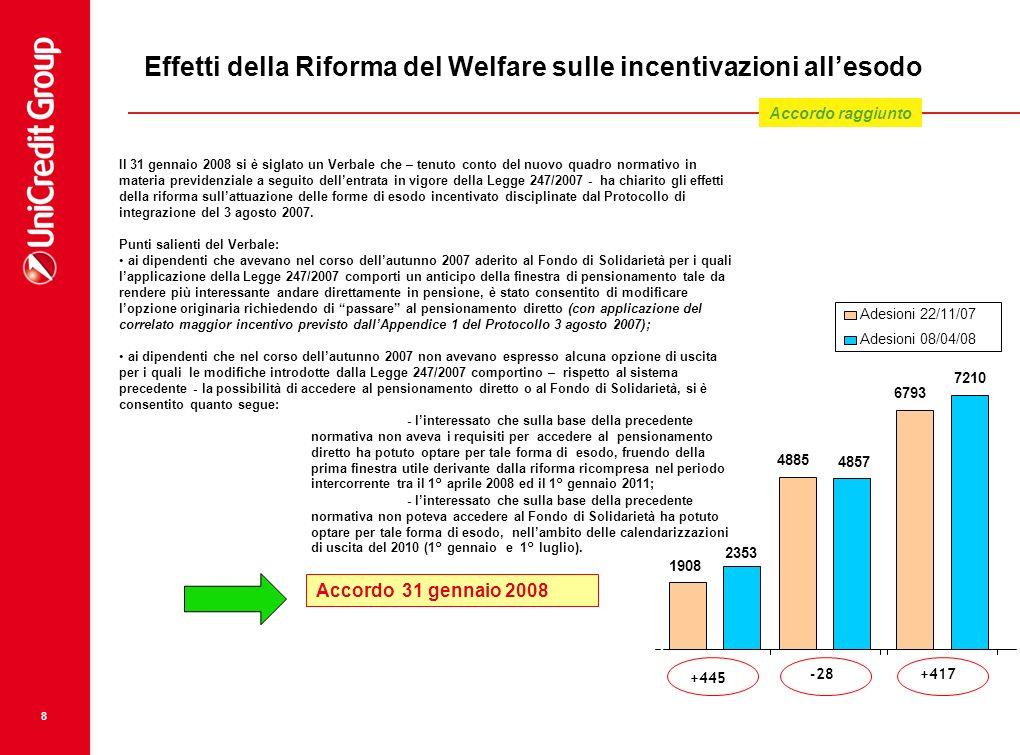 Effetti della Riforma del Welfare sulle incentivazioni all'esodo
