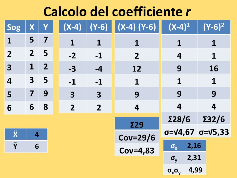 Calcolo del coefficiente r