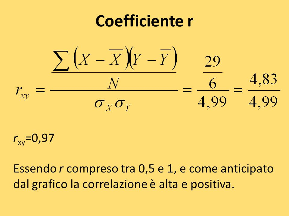 Coefficiente r rxy=0,97.