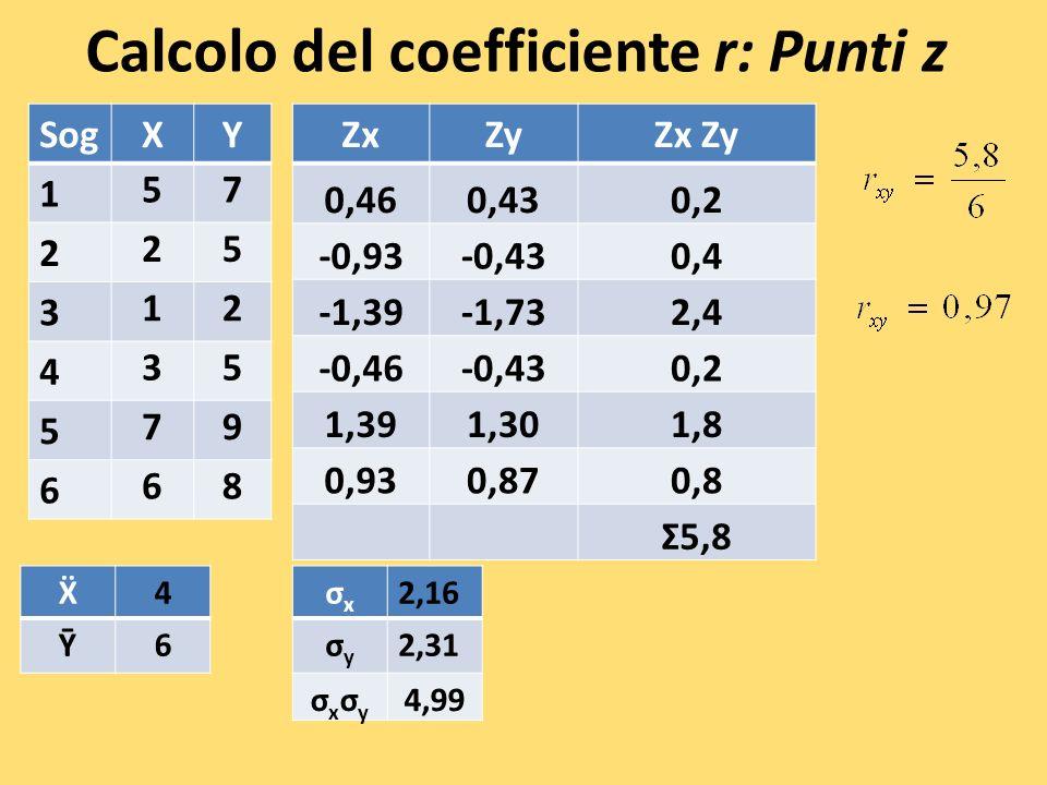 Calcolo del coefficiente r: Punti z