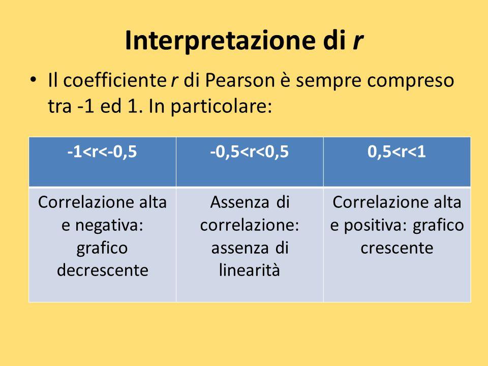 Interpretazione di r Il coefficiente r di Pearson è sempre compreso tra -1 ed 1. In particolare: -1<r<-0,5.