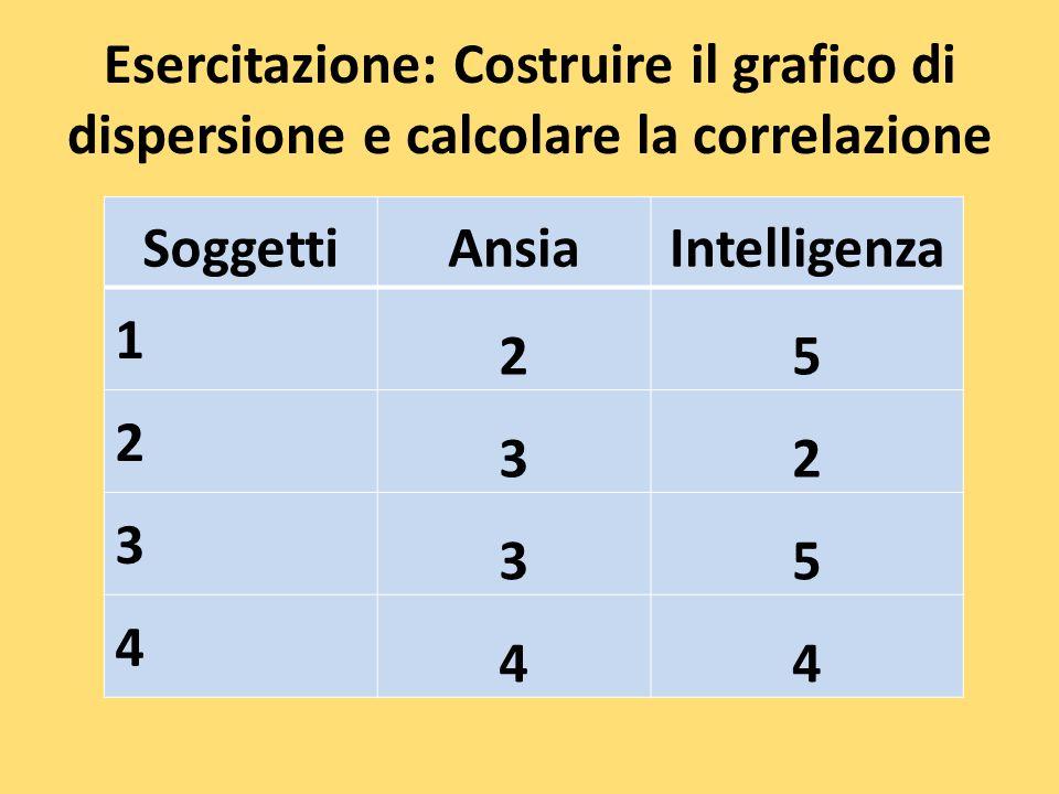 Esercitazione: Costruire il grafico di dispersione e calcolare la correlazione
