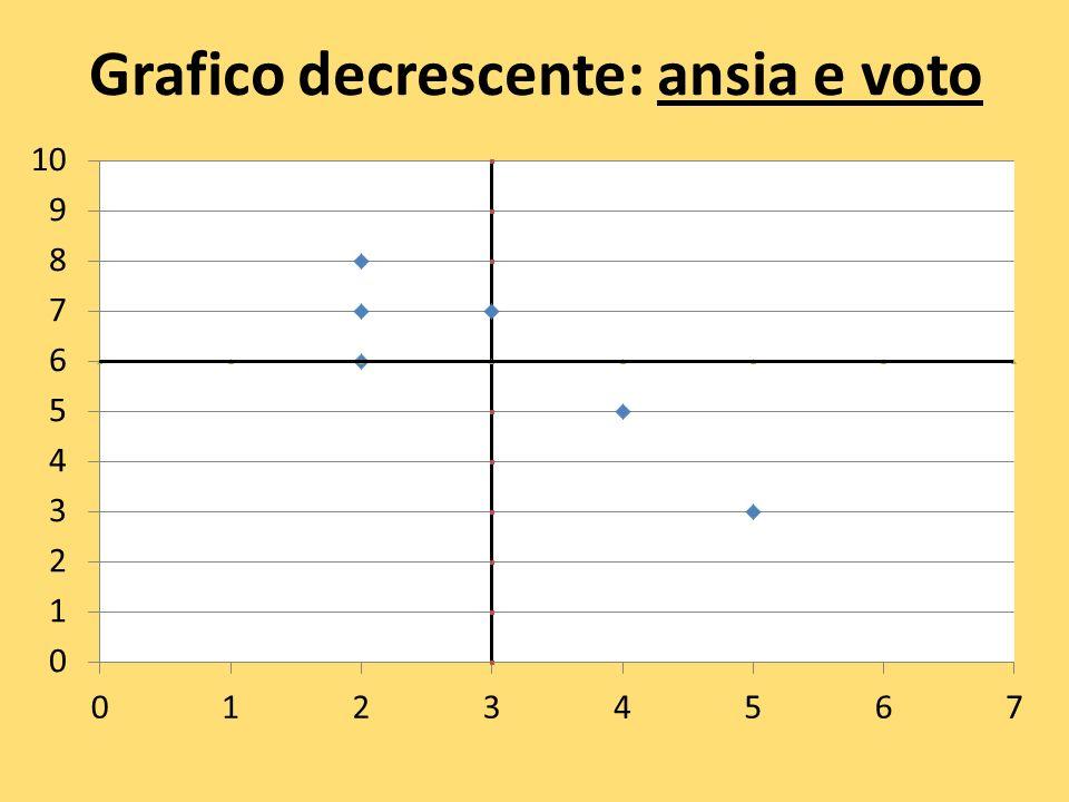 Grafico decrescente: ansia e voto