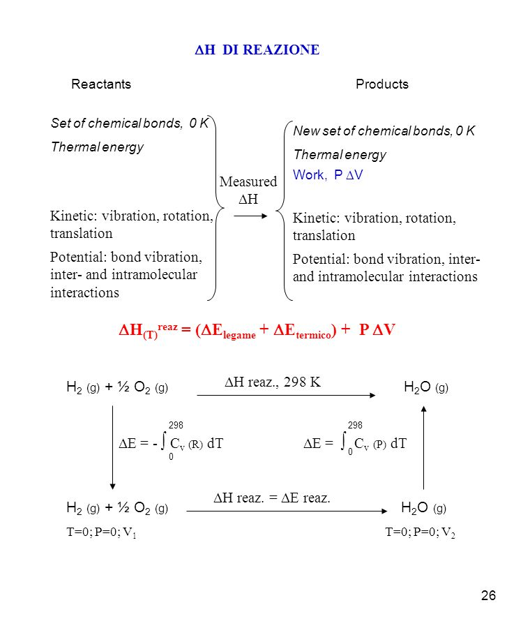 DH(T)reaz = (DElegame + DEtermico) + P DV