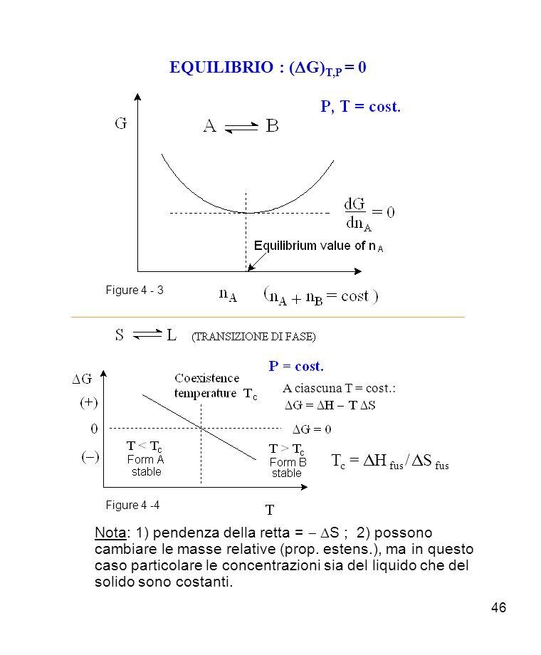 EQUILIBRIO : (DG)T,P = 0 Tc = DH fus / DS fus
