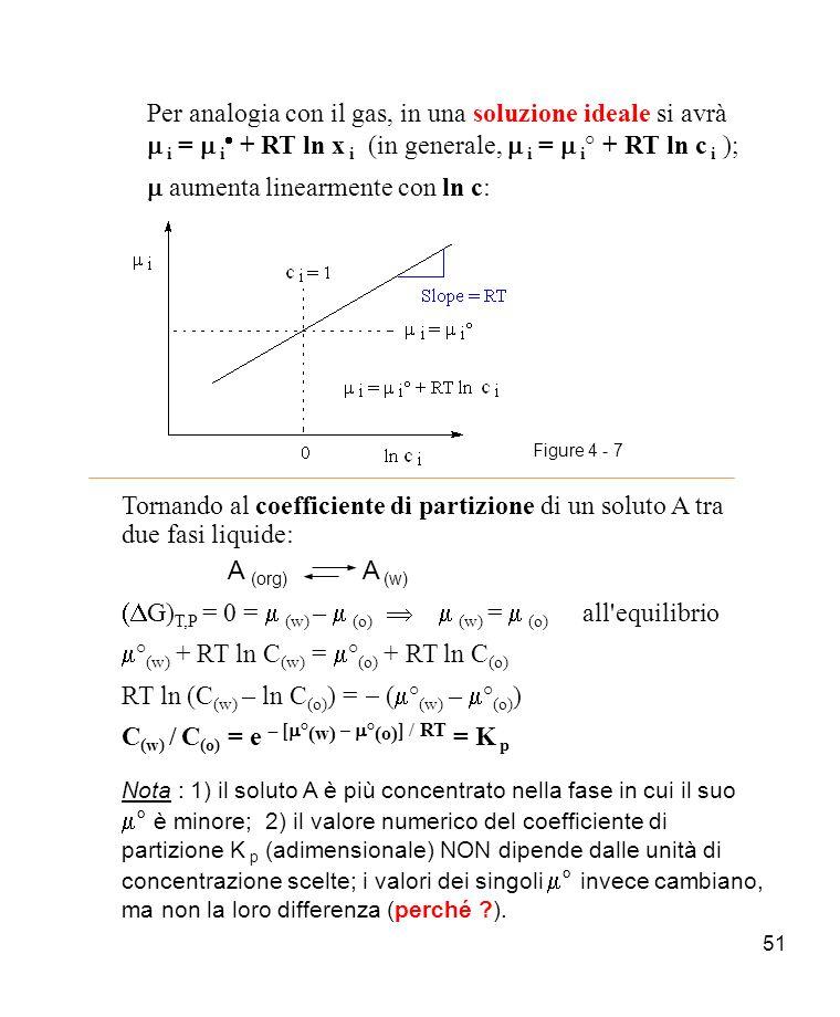 m aumenta linearmente con ln c: