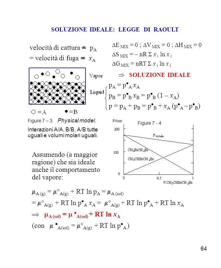SOLUZIONE IDEALE: LEGGE DI RAOULT