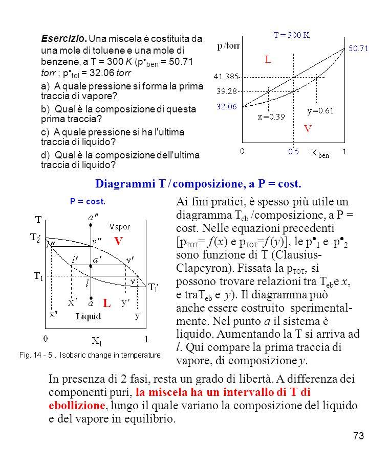 Diagrammi T / composizione, a P = cost.
