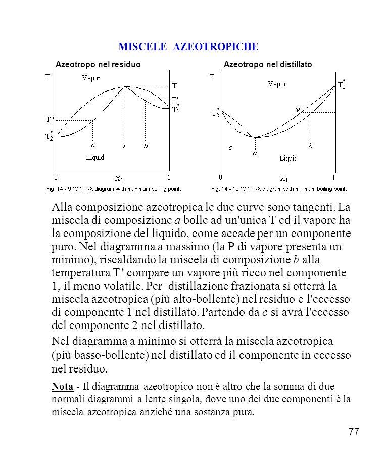 MISCELE AZEOTROPICHE Azeotropo nel residuo. Azeotropo nel distillato.