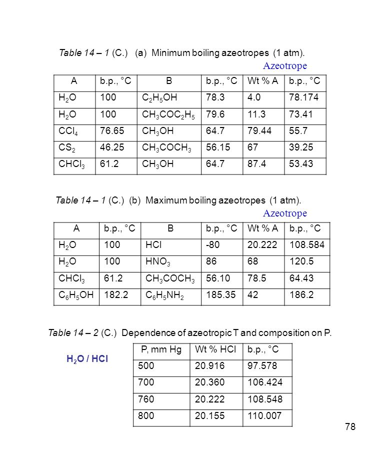 Table 14 – 1 (C.) (a) Minimum boiling azeotropes (1 atm).