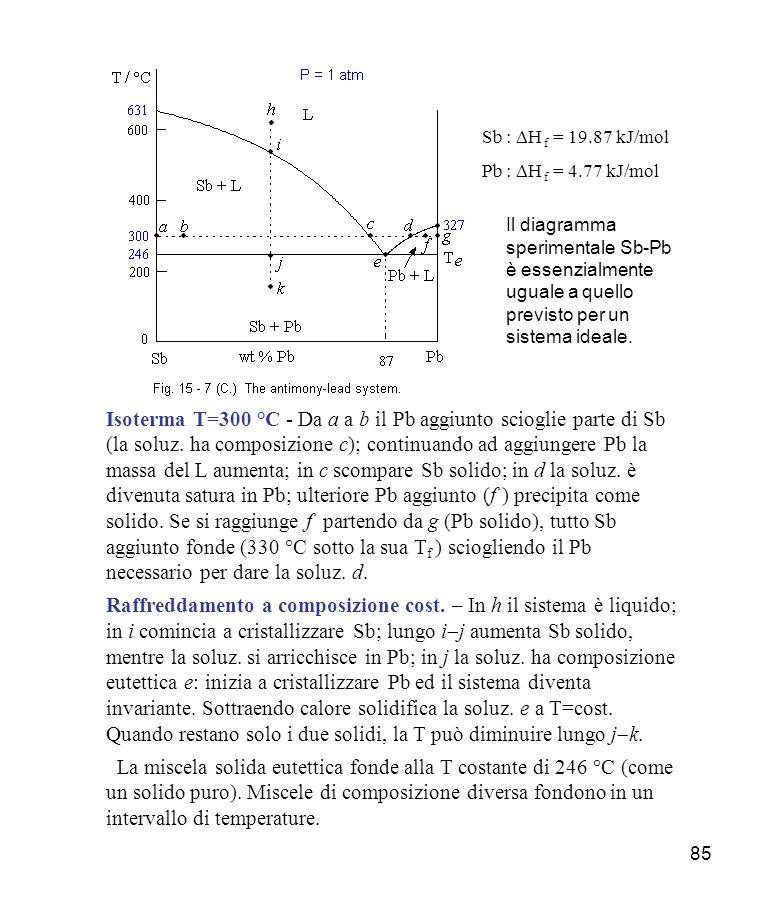 Sb : DH f = 19.87 kJ/mol Pb : DH f = 4.77 kJ/mol. Il diagramma sperimentale Sb-Pb è essenzialmente uguale a quello previsto per un sistema ideale.