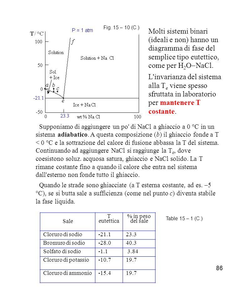 Fig. 15 – 10 (C.) Molti sistemi binari (ideali e non) hanno un diagramma di fase del semplice tipo eutettico, come per H2O-NaCl.