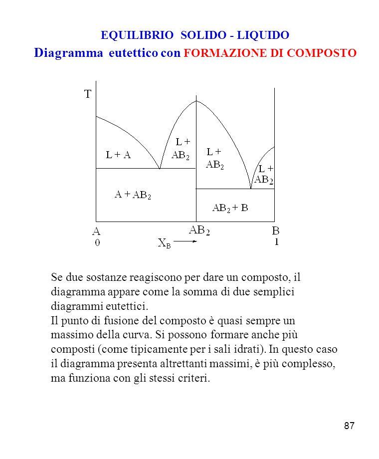 Diagramma eutettico con FORMAZIONE DI COMPOSTO