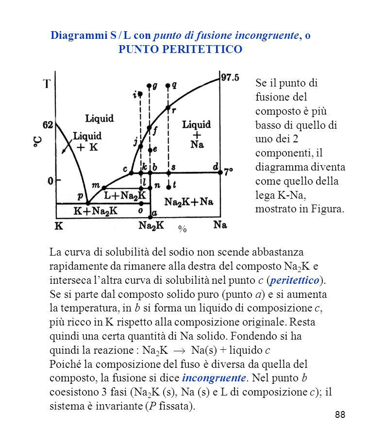 Diagrammi S / L con punto di fusione incongruente, o PUNTO PERITETTICO