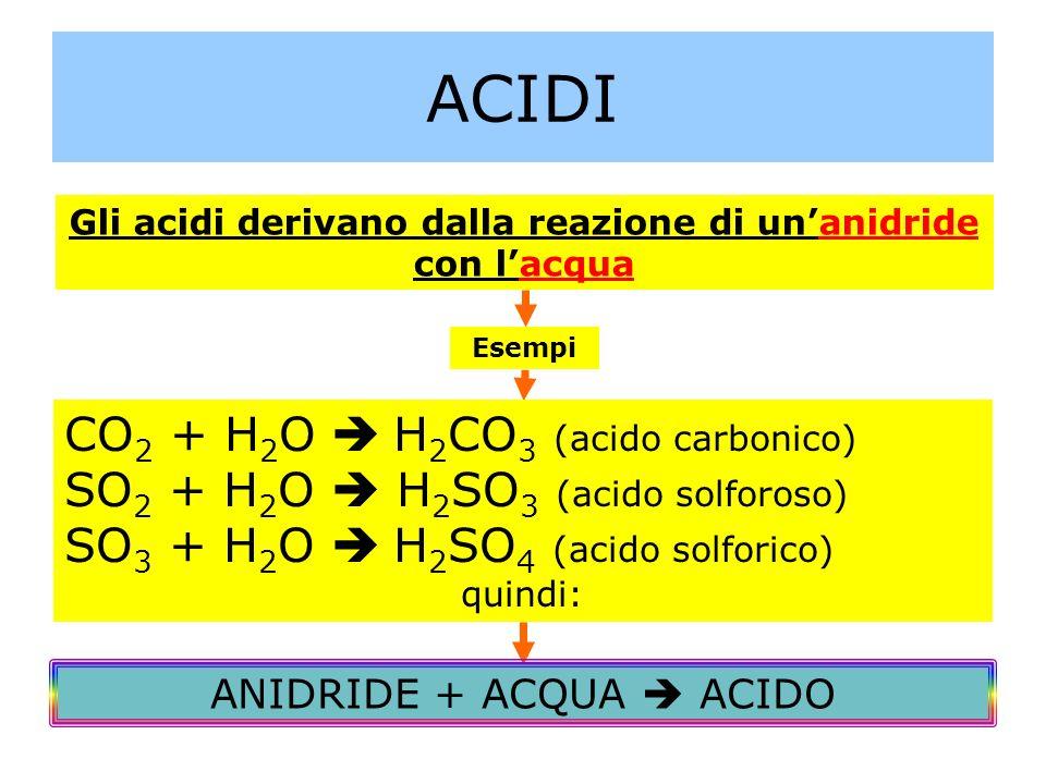 Gli acidi derivano dalla reazione di un'anidride con l'acqua