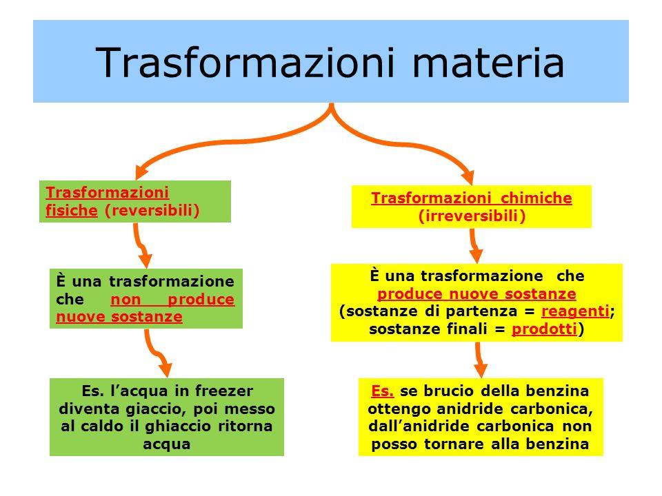 Trasformazioni materia