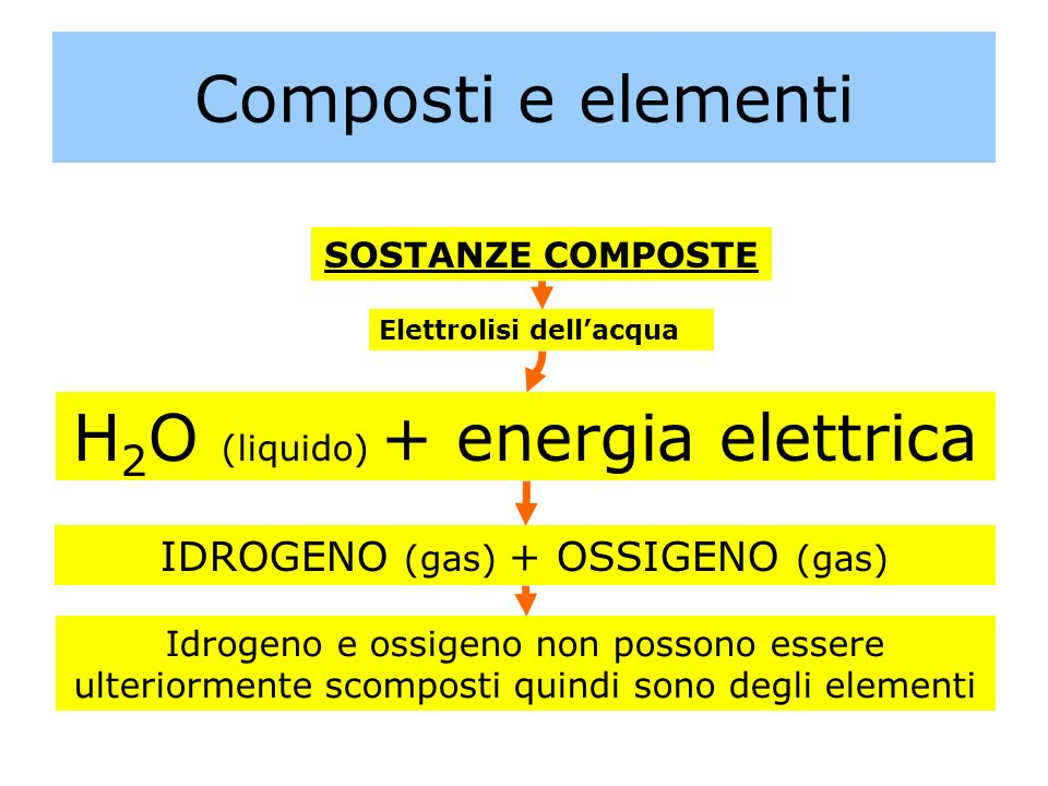 H2O (liquido) + energia elettrica