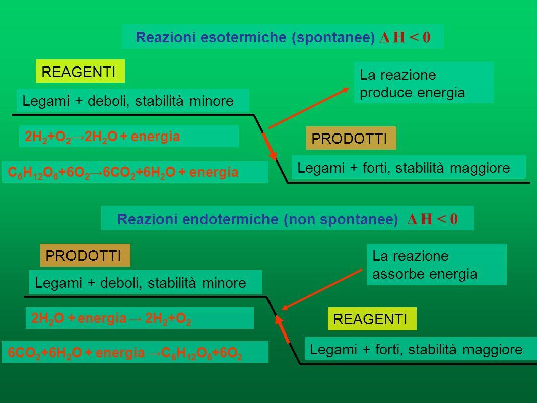 Reazioni esotermiche (spontanee) Δ H < 0