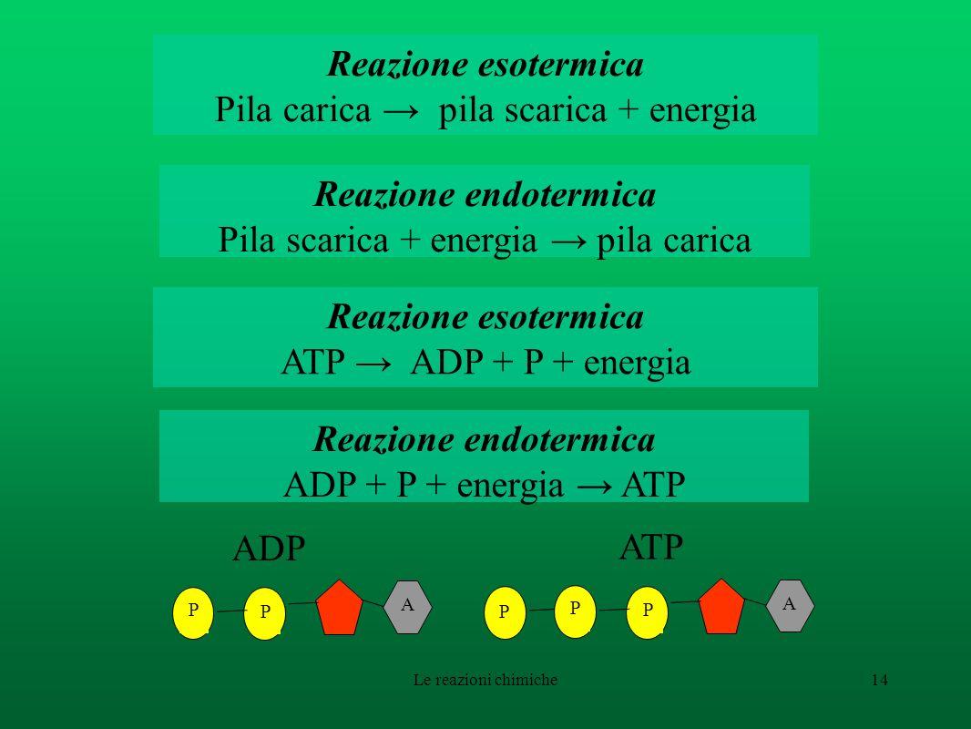 Pila carica → pila scarica + energia