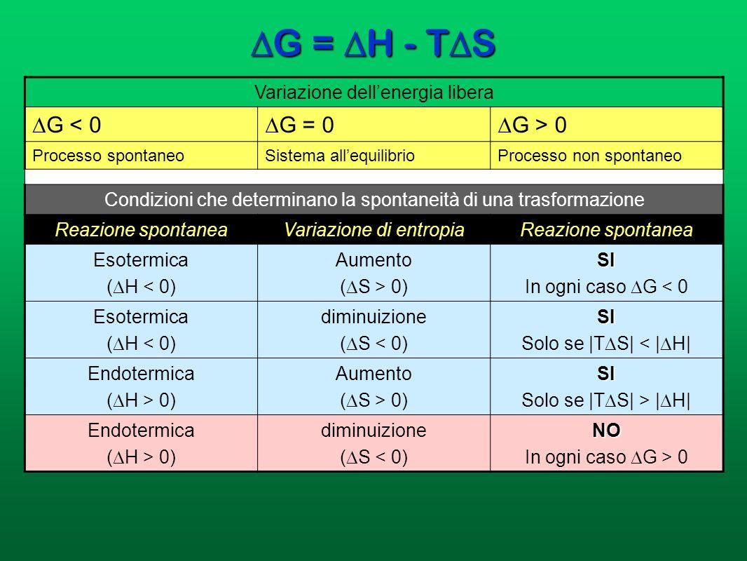 DG = DH - TDS DG < 0 DG = 0 DG > 0