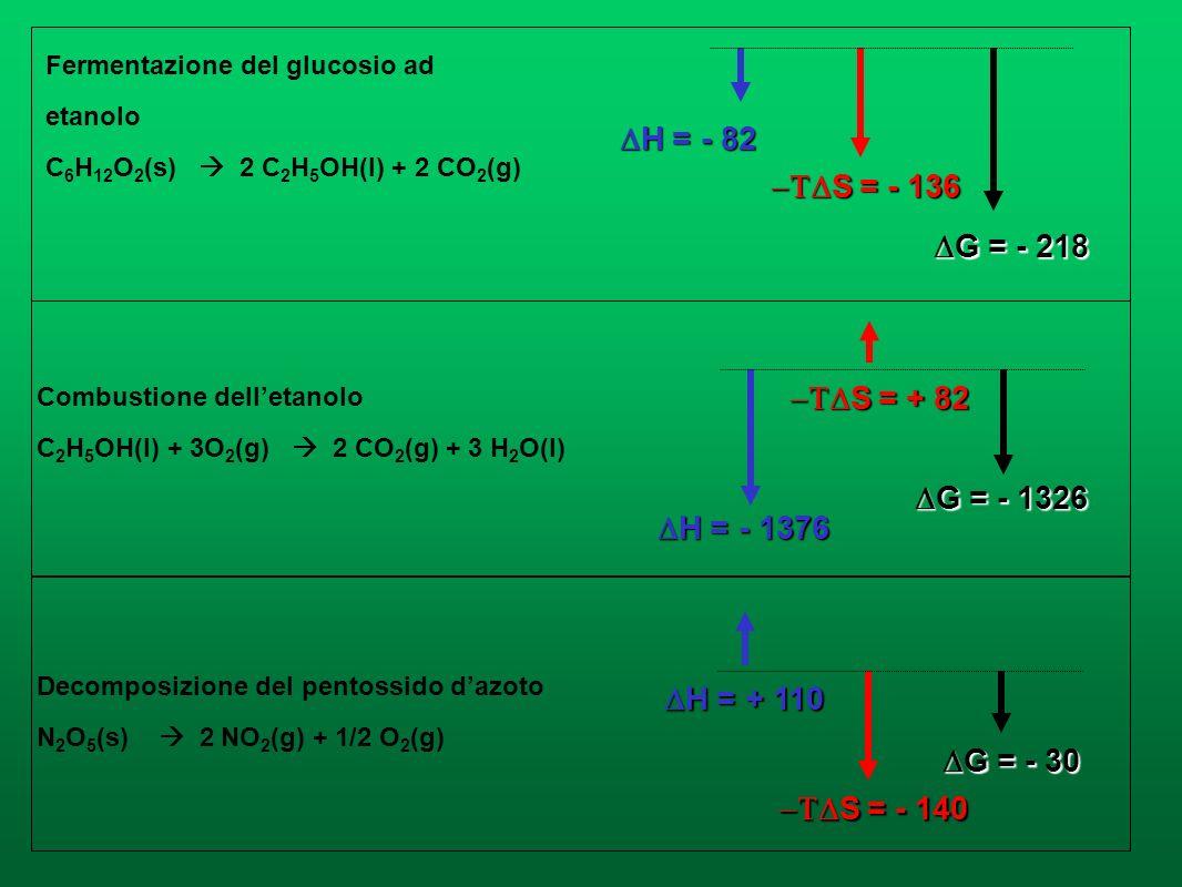DH = - 82 -TDS = - 136 DG = - 218 -TDS = + 82 DG = - 1326 DH = - 1376