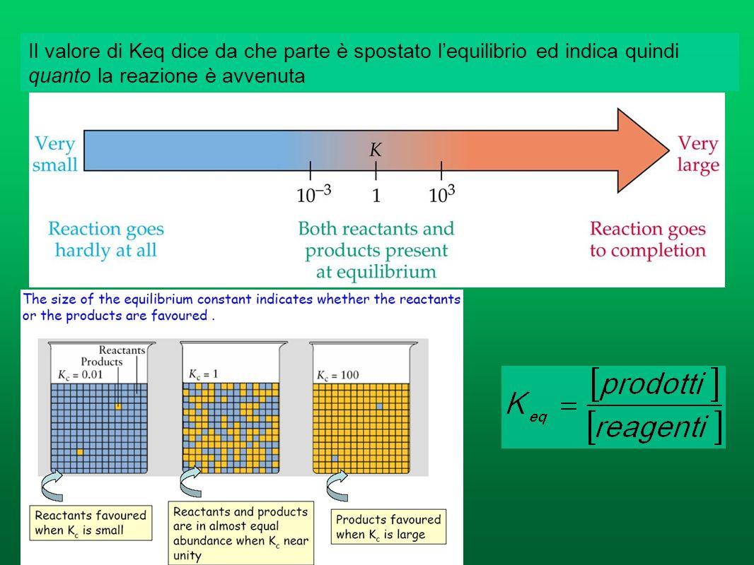 Il valore di Keq dice da che parte è spostato l'equilibrio ed indica quindi quanto la reazione è avvenuta