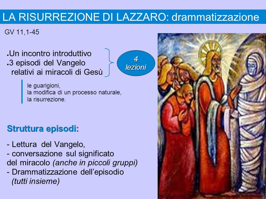 LA RISURREZIONE DI LAZZARO: drammatizzazione