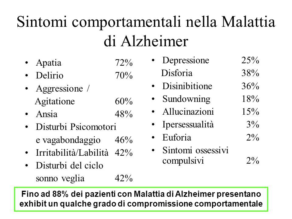 Sintomi comportamentali nella Malattia di Alzheimer