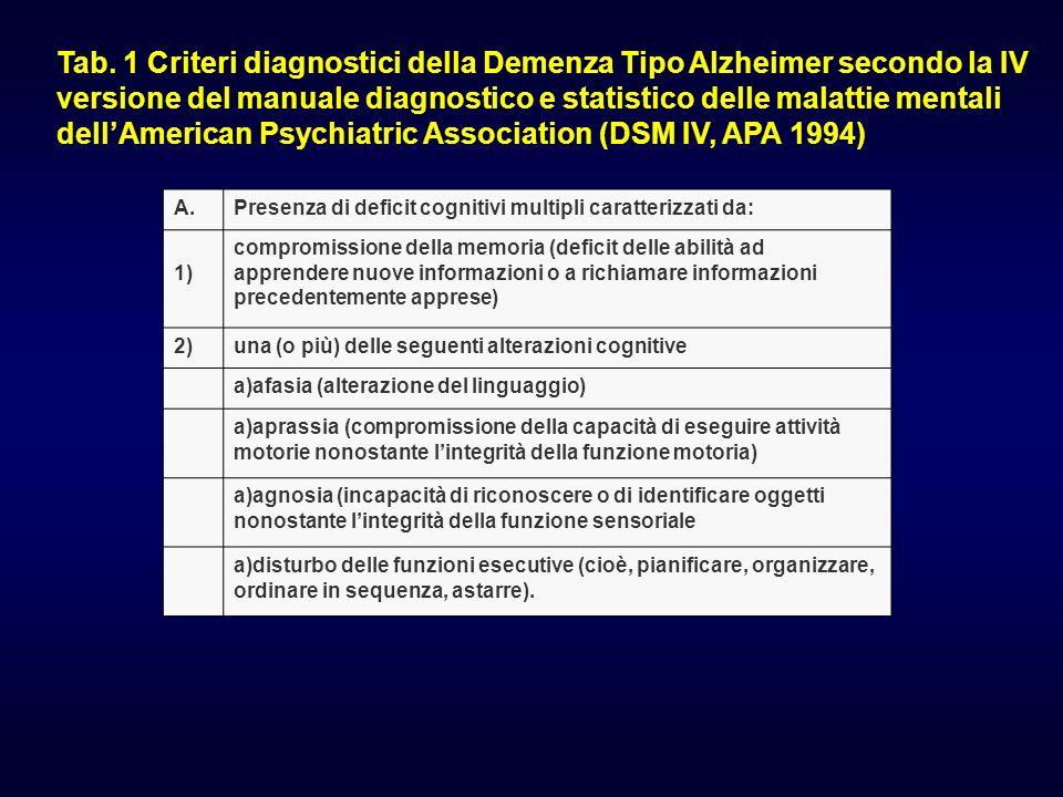 Tab. 1 Criteri diagnostici della Demenza Tipo Alzheimer secondo la IV versione del manuale diagnostico e statistico delle malattie mentali dell'American Psychiatric Association (DSM IV, APA 1994)