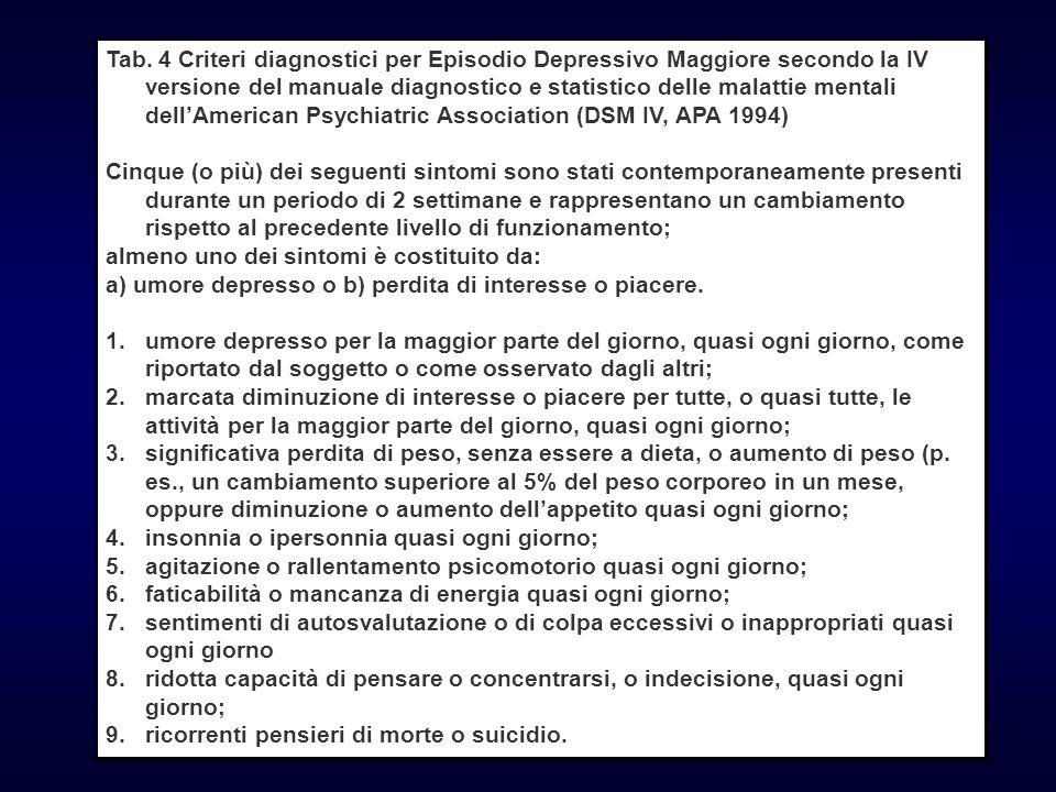 Tab. 4 Criteri diagnostici per Episodio Depressivo Maggiore secondo la IV versione del manuale diagnostico e statistico delle malattie mentali dell'American Psychiatric Association (DSM IV, APA 1994)