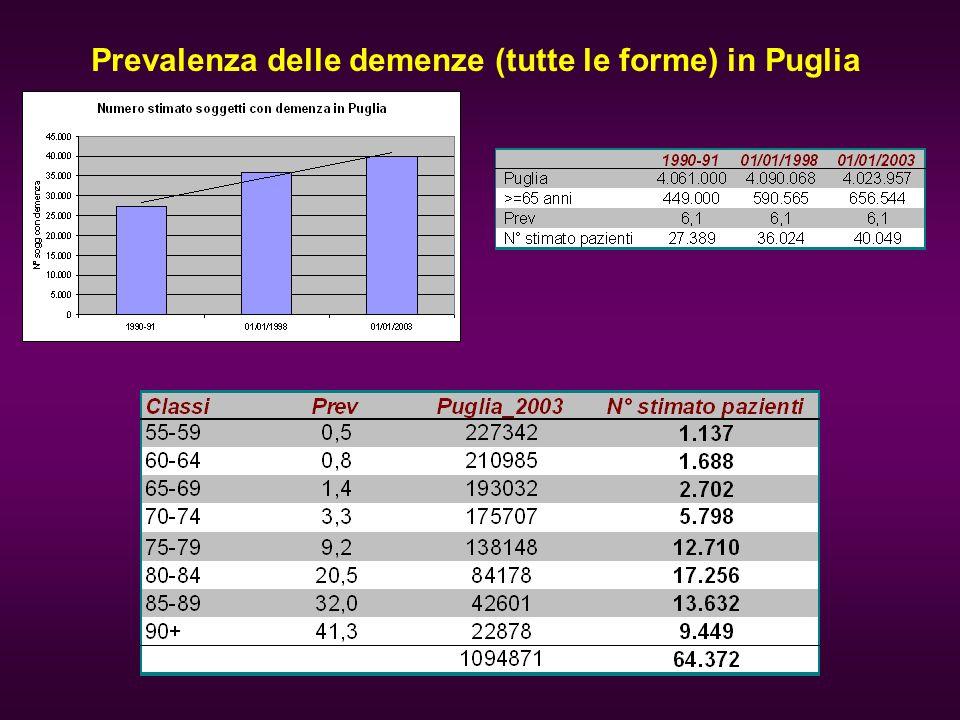 Prevalenza delle demenze (tutte le forme) in Puglia