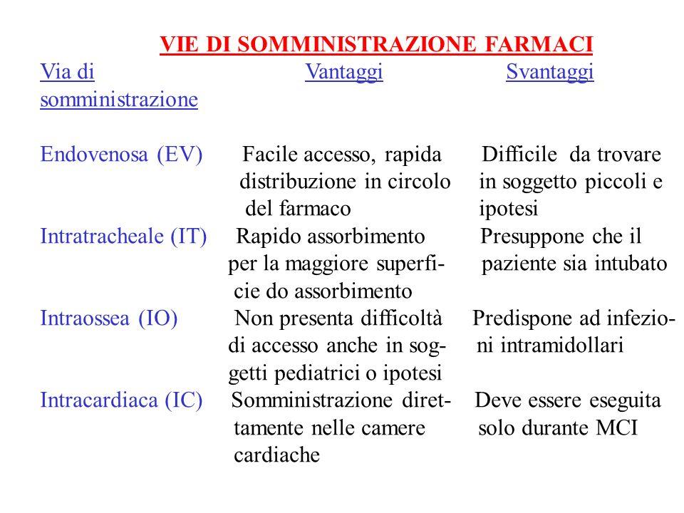 VIE DI SOMMINISTRAZIONE FARMACI