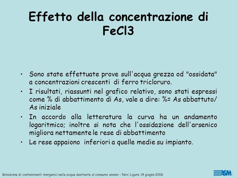 Effetto della concentrazione di FeCl3