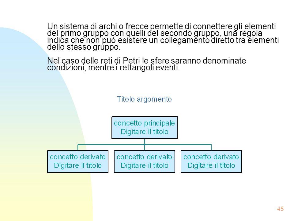 Un sistema di archi o frecce permette di connettere gli elementi del primo gruppo con quelli del secondo gruppo, una regola indica che non può esistere un collegamento diretto tra elementi dello stesso gruppo.